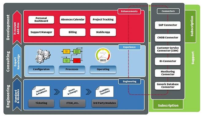 So unterstützt ITIL den Helpdesk